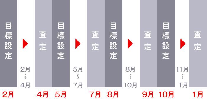 図 - 評価制度